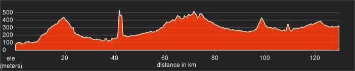 altimetria tappa 2 marche bike tour