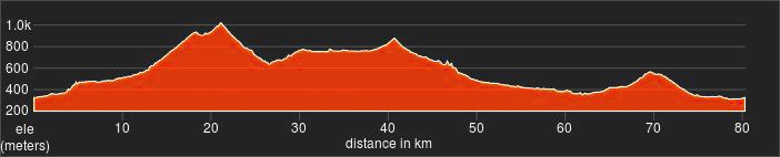altimetria tappa 3 marche bike tour