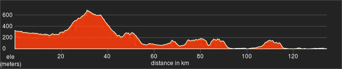 altimetria tappa 4 marche bike tour