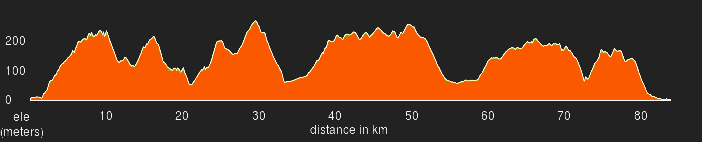 altimetria tappa 1 avanzata marche bike tour