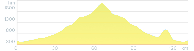 altimetria tappa 5 langhe bike tour bikedivision