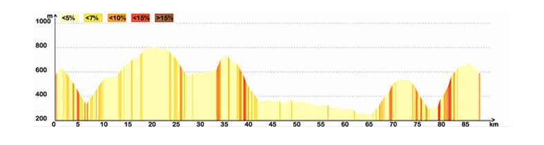 altimetria tappa 2 langhe bike tour bikedivision