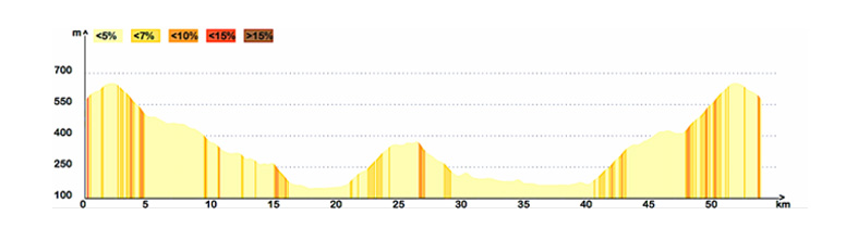 altimetria tappa 1 langhe bike tour bikedivision